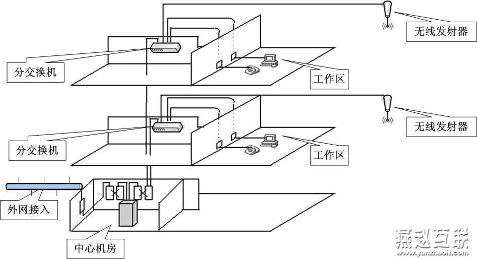 石家庄素文科技有限公司作为专业的IT解决方案服务商,拥有多年的系统集成,弱电系统设计,网络布线,监控门禁等设计实施经验,目前素文科技已经为石家庄以及周边地区许多政府,企业客户提供了智能化弱电系统设计实施,网络布线设计实施。 计算机网络系统是智能化系统集成的基础,内部一切数字化、信息化的应用服务功能有赖计算机网络这个平台实现,其重要性不言而喻。计算机网络系统的建设目标就是要建立一个技术先进、扩展性强、能覆盖所有功能区域的主干网络,将各个部分的各种PC机、工作站、终端设备和局域网连接起来,并与外部广域网相连,